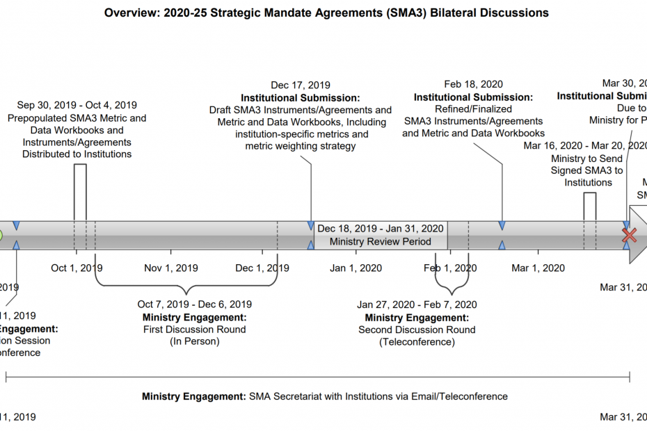 SMA development timeline. Completion March 31, 2020